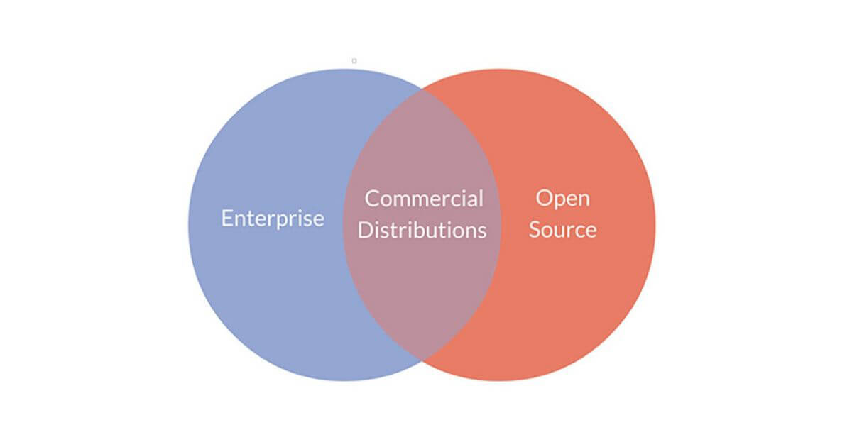 Enterprises And Open Source: The Important Role Of Commercial Distributions