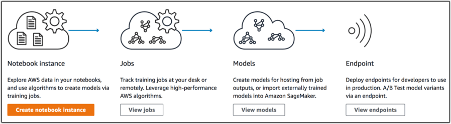 Options for Deploying Machine Learning Algorithms to AWS | ActiveState