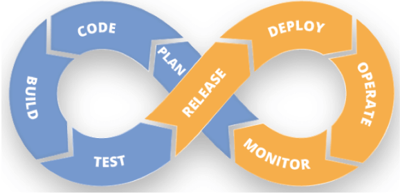Continuous Integration Continuous Delivery