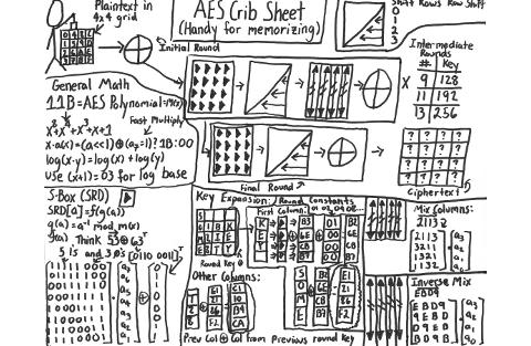 Stick figure AES crib sheet