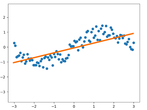 TensorFlow for predictive analytics using linear regression
