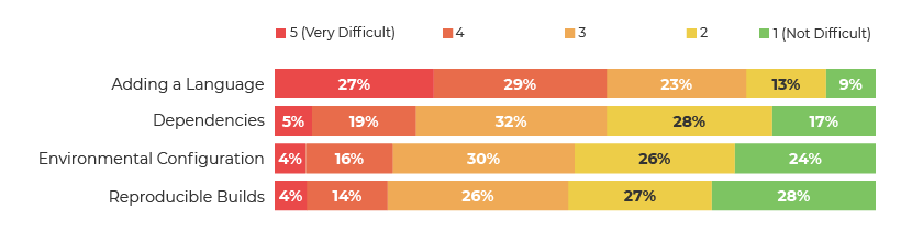 2018 Developer Survey: Adding a Language Results