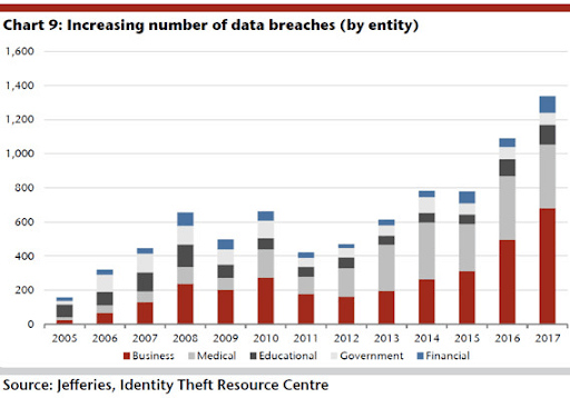 Data Breaches by Industry