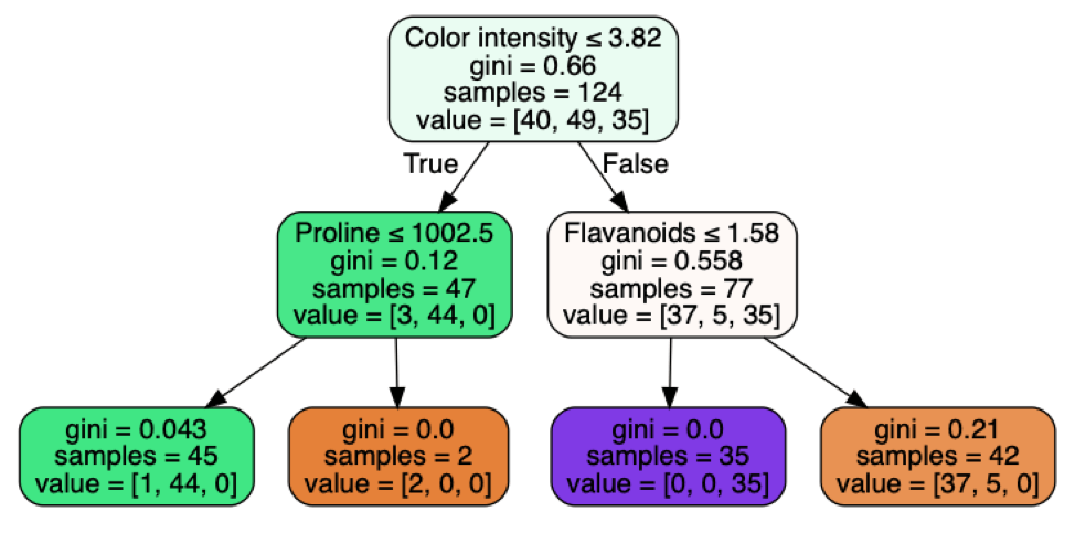 Example of a decision tree created using Pandas and Python.