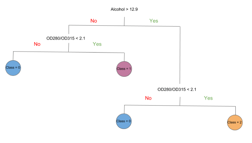 Example of a decision tree created by a machine learning algorithm.