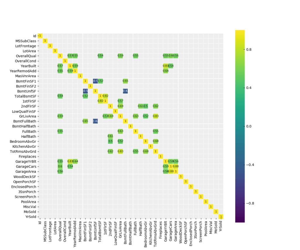 Exploratory Data Analysis using Python | ActiveState