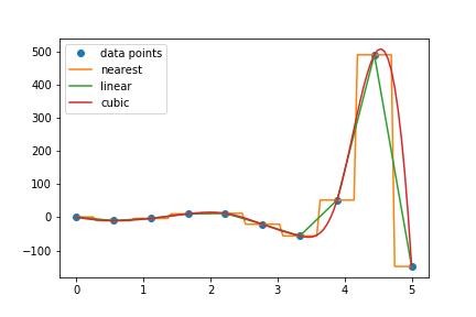 SciPy interpolation methods chart