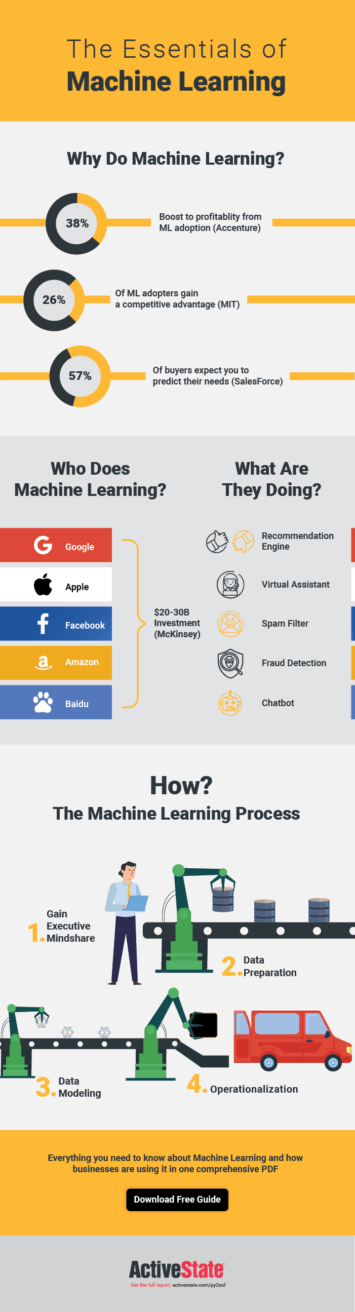 Machine learning essentials for beginners - infographic