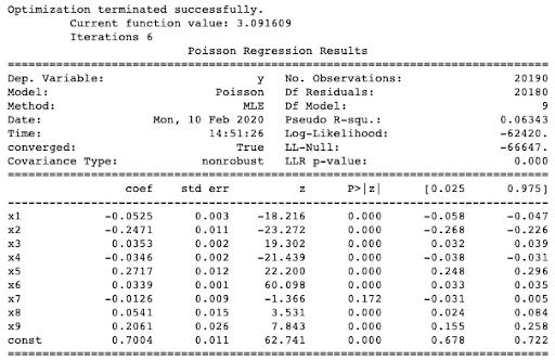 Poisson Model - python packages for finance - statmodel