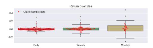 Return Quantities