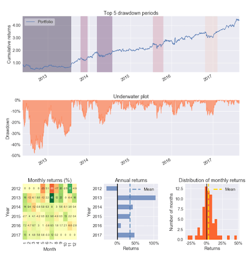 Returns over Time - python packages for finance