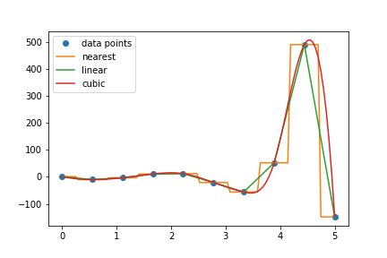 Interpolation Chart - Poisson Model - Top 10 Financial Packages - scipy