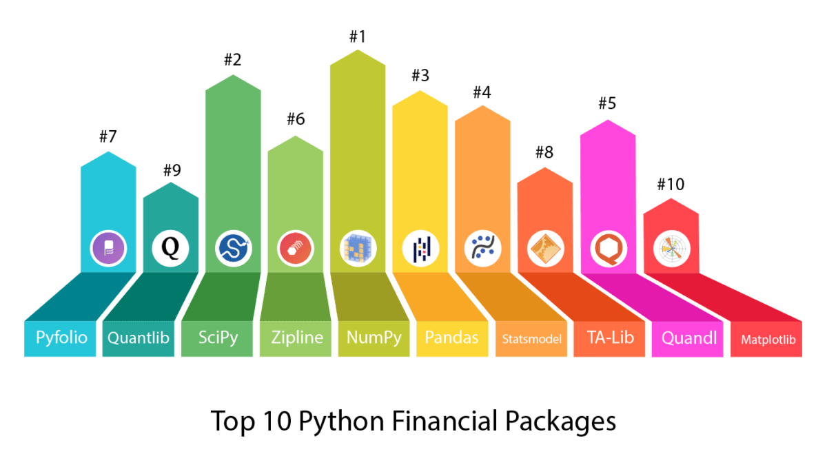 Top 10 Python Packages for finance