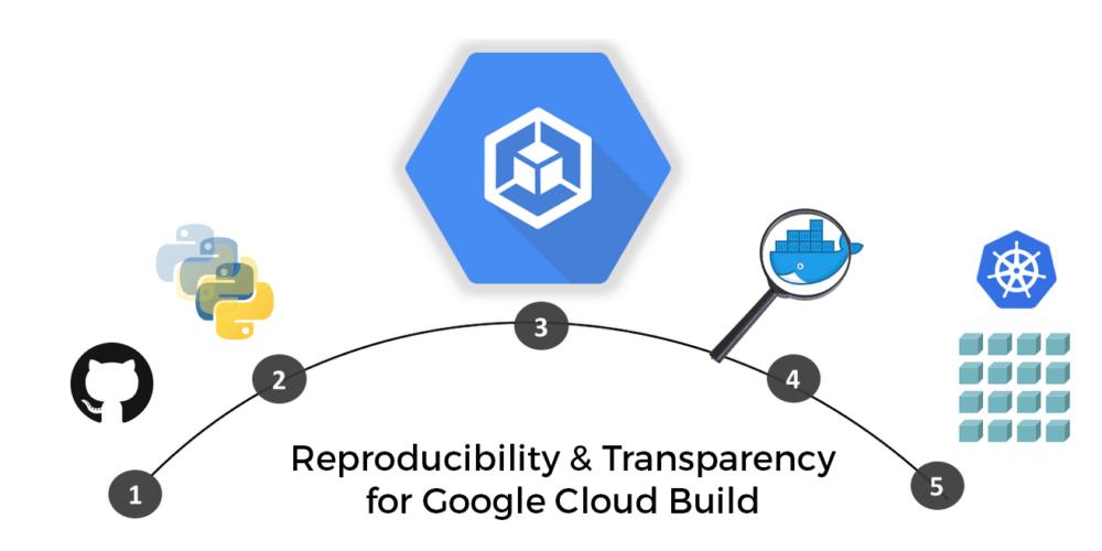 Google Cloud Build Flow
