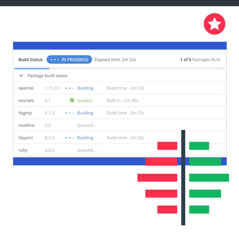 build graph api update