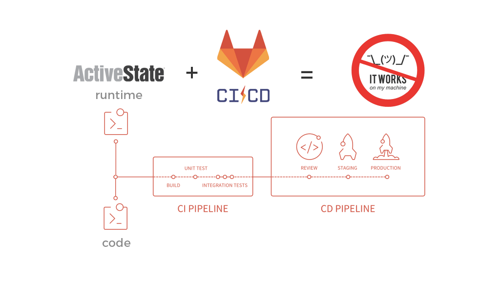 how to create a GitLab CI/CD pipeline