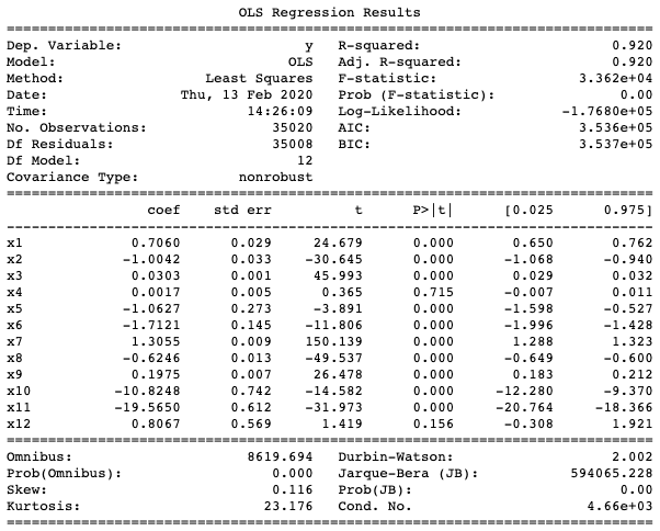 OLS regression results with XGBoost