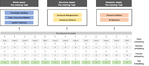 Multilayer Transformer - Natural Language Processing