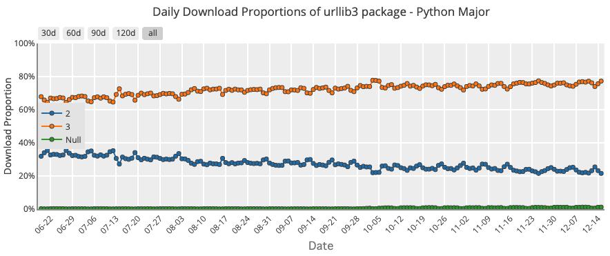 Urllib3 Downloads