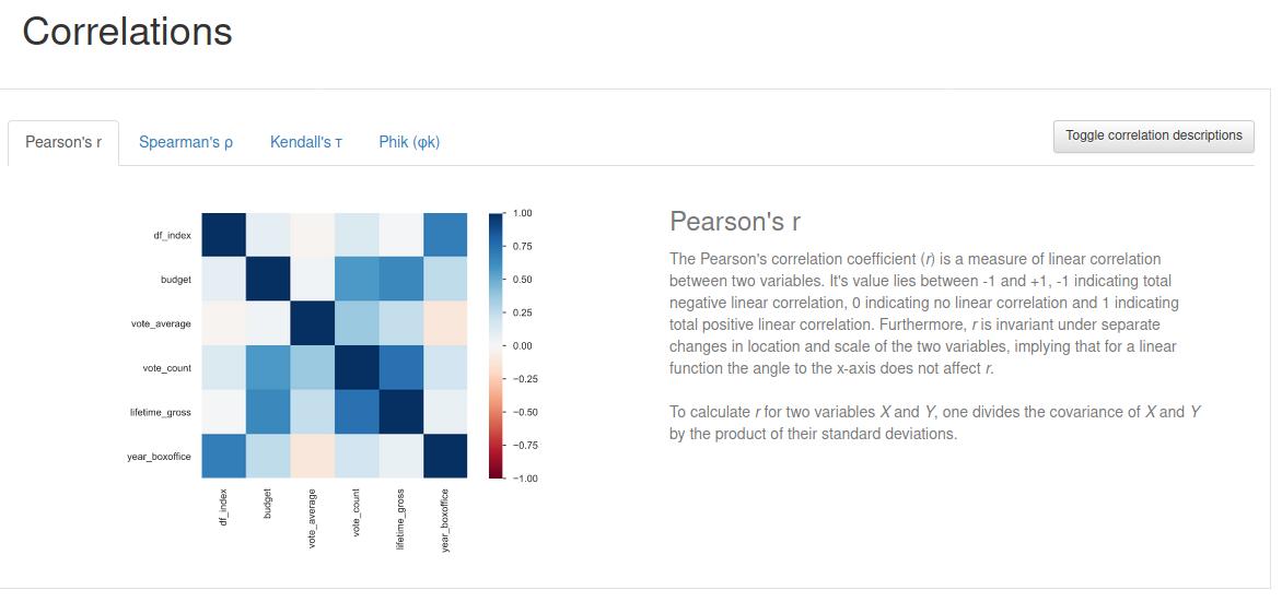 Correlations - Data Analysis