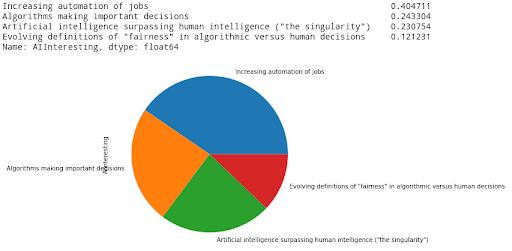 Undergraduate AI Interests