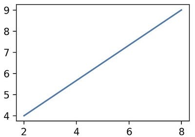 how to display a plot figure 1