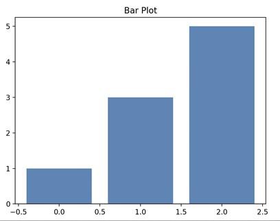what is matplotlib bar plot