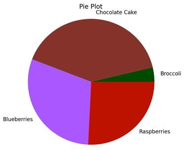 what is matplotlib pie plot