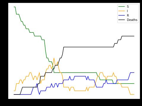 SIRD Chart