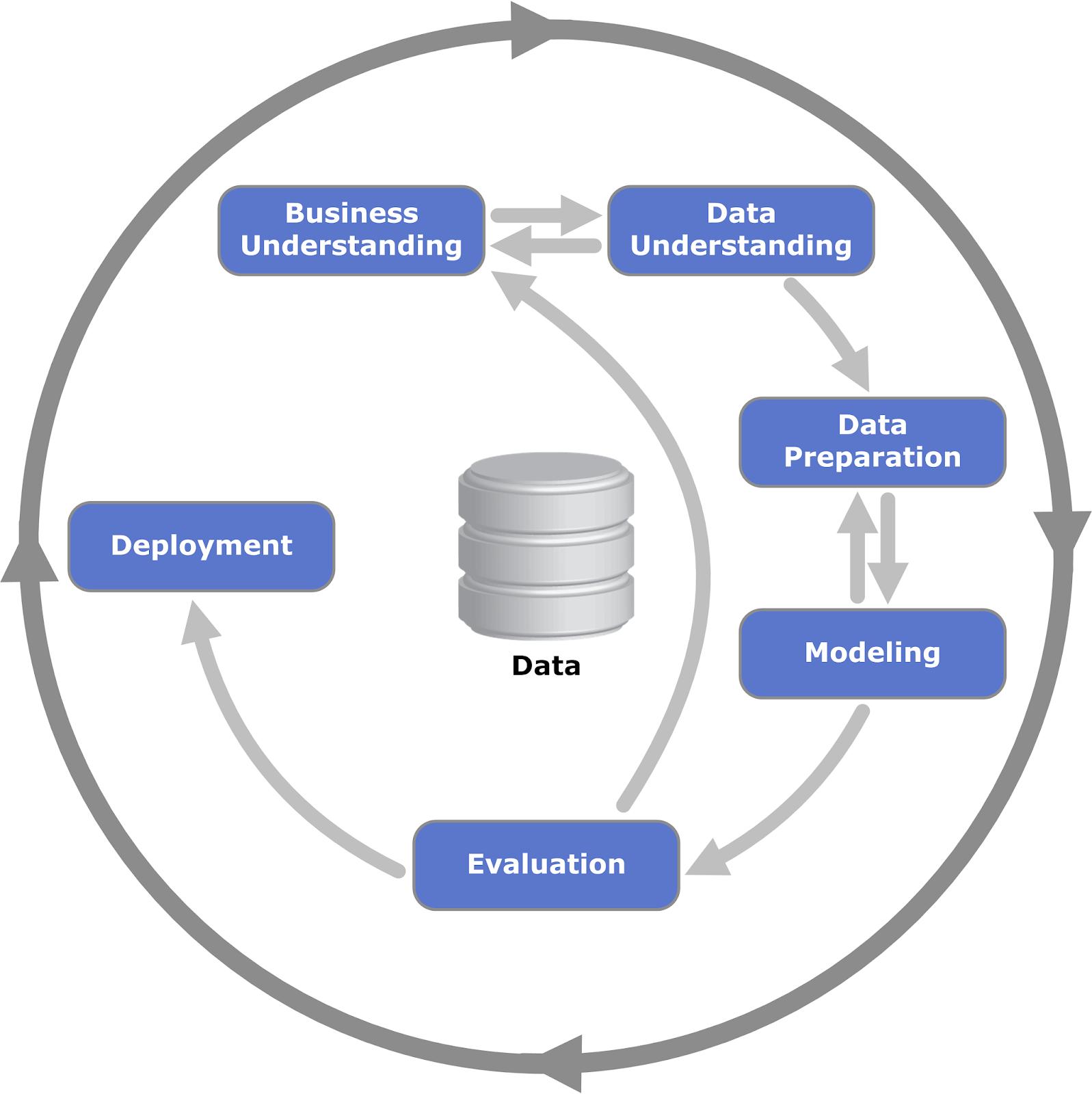 CRISP-DM process: AutoML Tools for Python