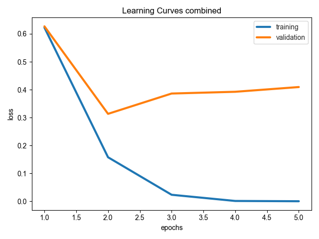 Ludwig Experiment Results: AutoML tools Python