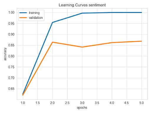 Ludwig Sentiment Analysis: AutoML tools Python