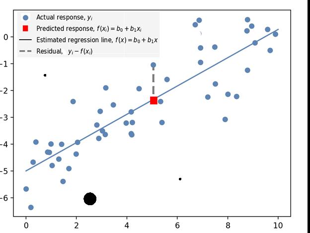 Model linear regressions figure