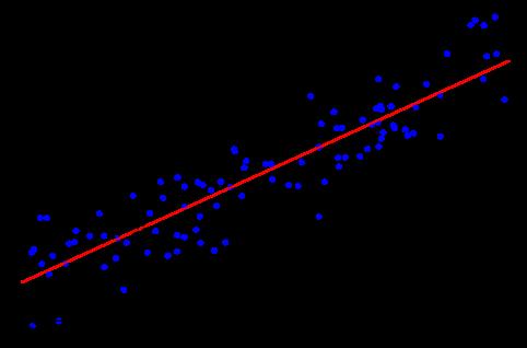 Model linear regressions