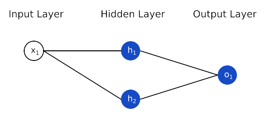 Figure 2 A Simple Model