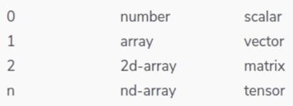 Figure 5 Indices - Scalar, Vector, Matrix, Tensor Objects