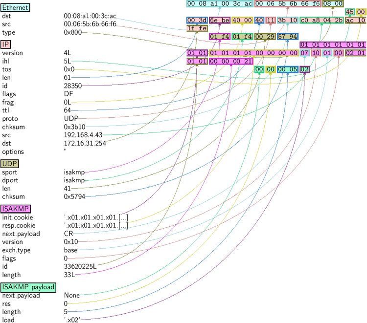 Visualization of host addresses