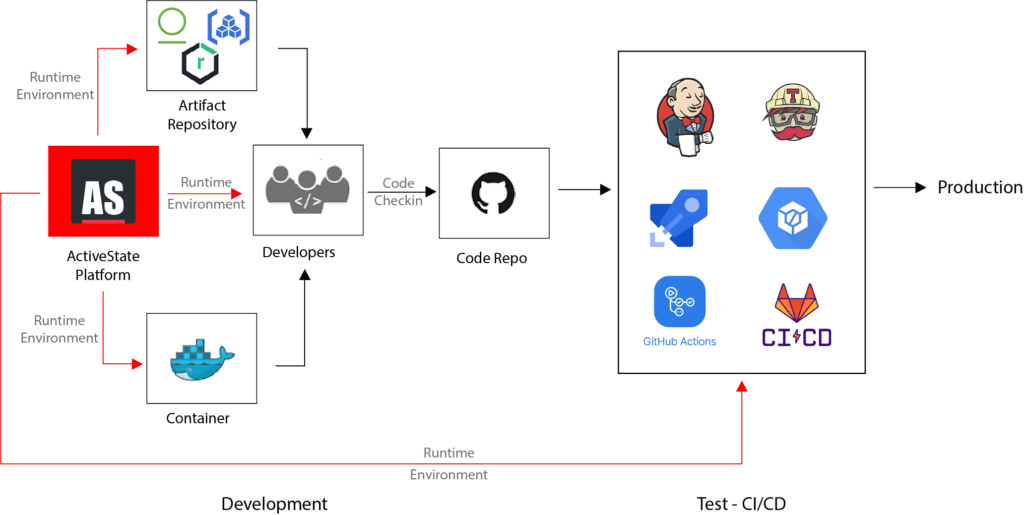 How ActiveState Fits in the SDLC