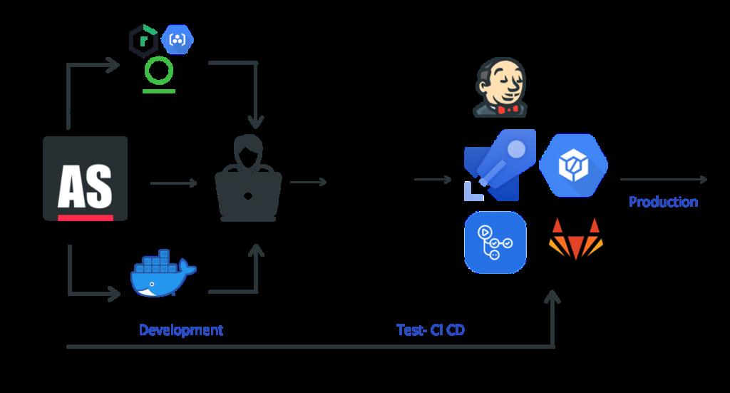 ActiveState Platform DevOps Flow