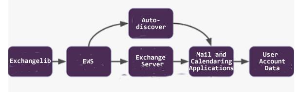 Exchange Server pipeline