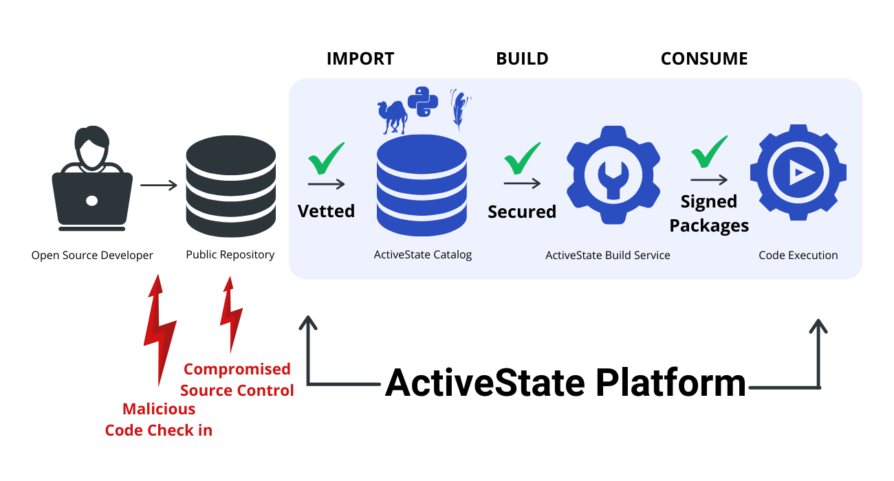 Open source security supply chain