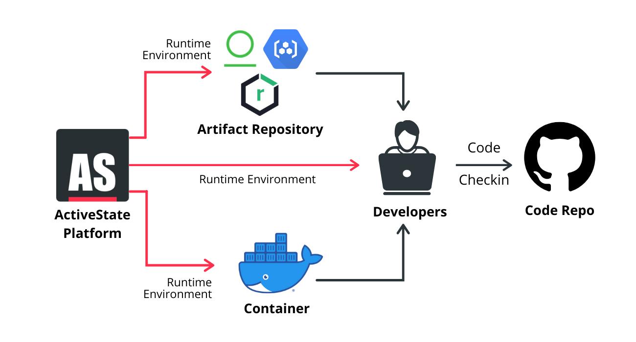 ActiveState Platform dev environment set up