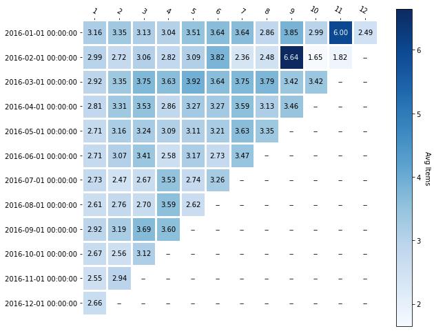 Quantity Heat map